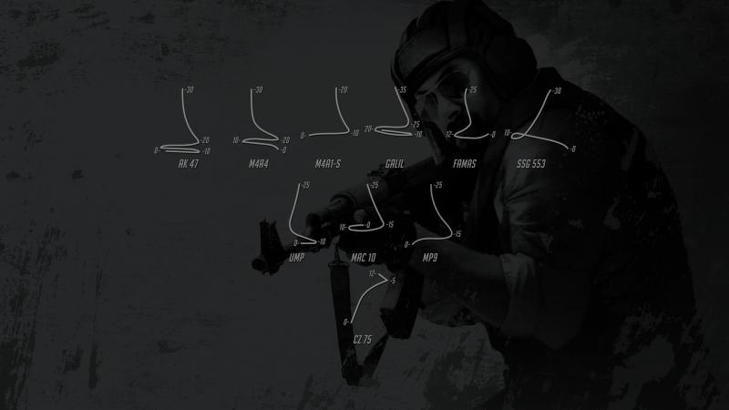 Kako pucati rafal u CS:GO - Spray control