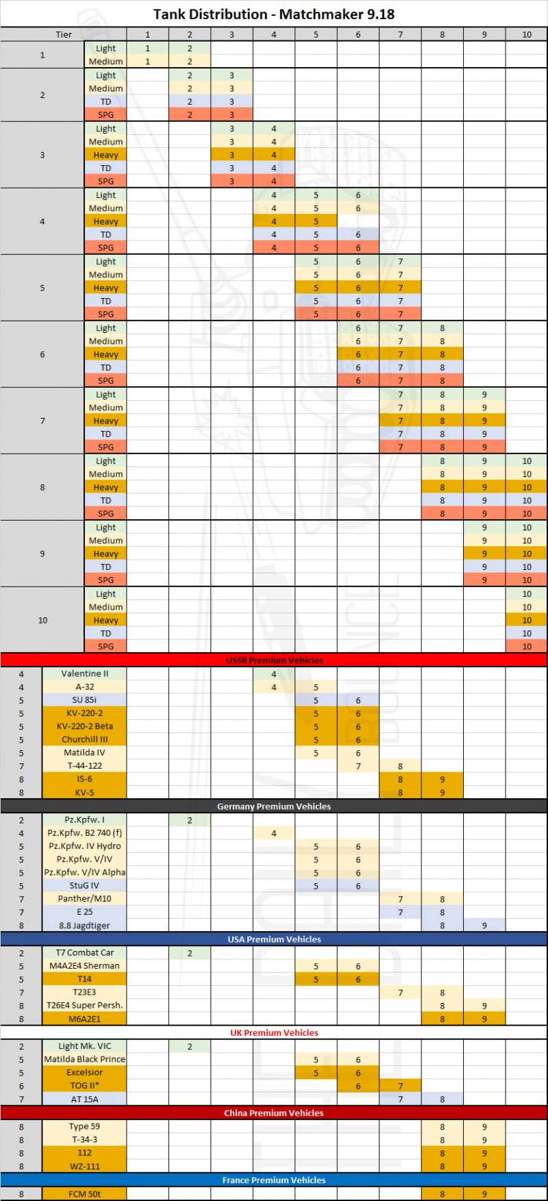 wot matchmaking chart Unofficial wot console guide youtube playlist for murphy's law of tanks for general world of tanks discussion which tanks have preferential matchmaking.